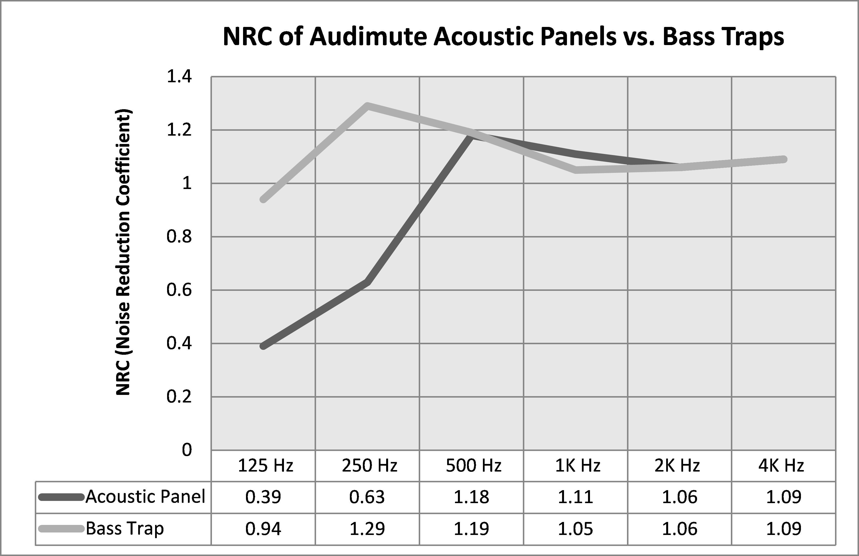 NRC of Audimute Acoustic Panels vs. Bass Traps