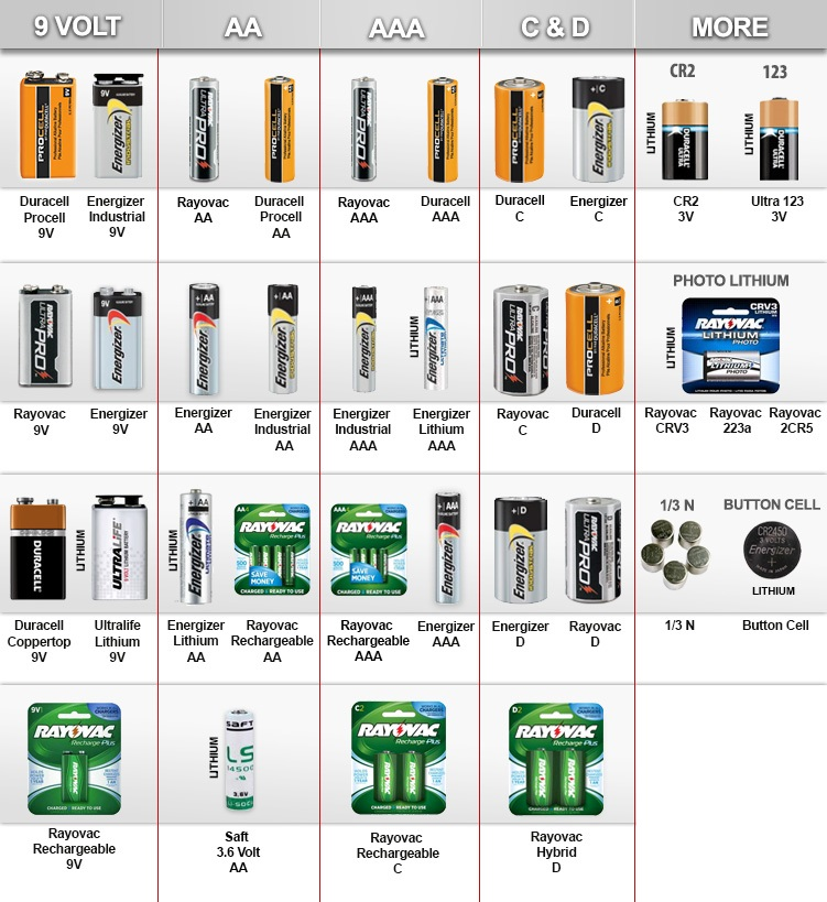Duracell, Energizer, Ultralife Batteries – Our Price List