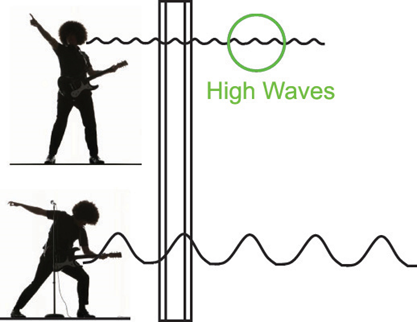 什么是频率?