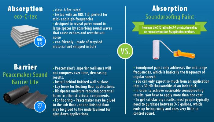 Soundproof Paint vs  Our Products | Audimute