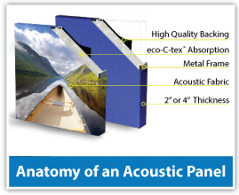 What are acoustic panels made of?