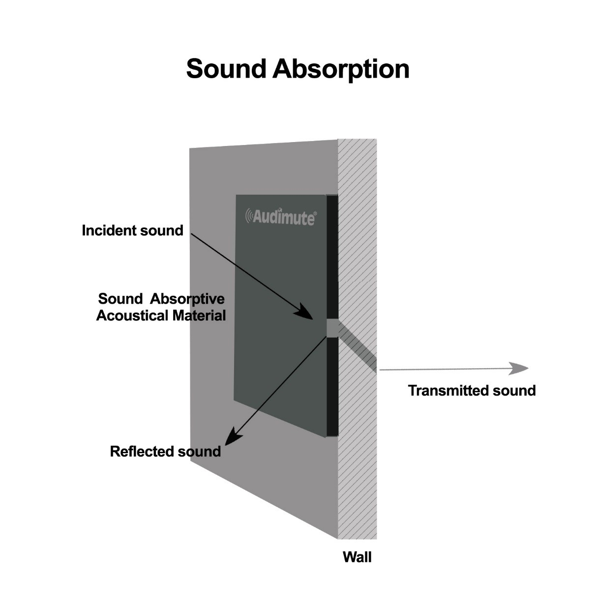 How to Soundproof a Door | Audimute
